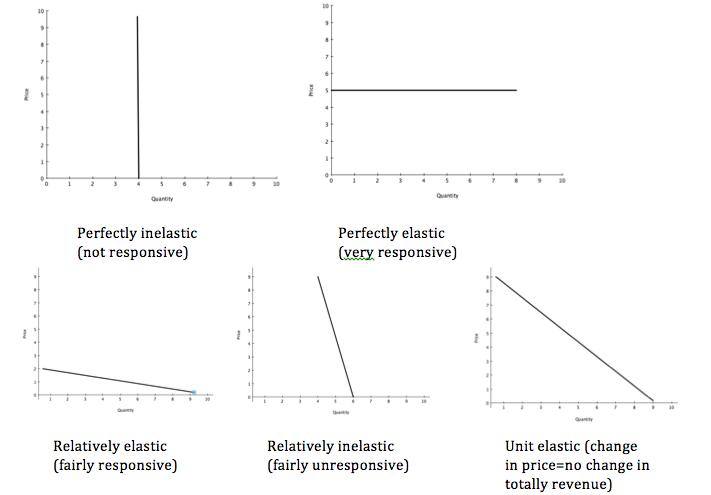 The determinants of factors of price